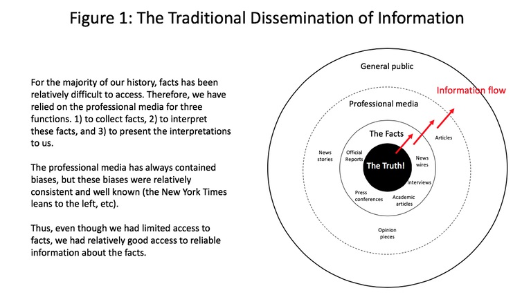 Traditional media information flow. Michael Wade, Author provided (No reuse)