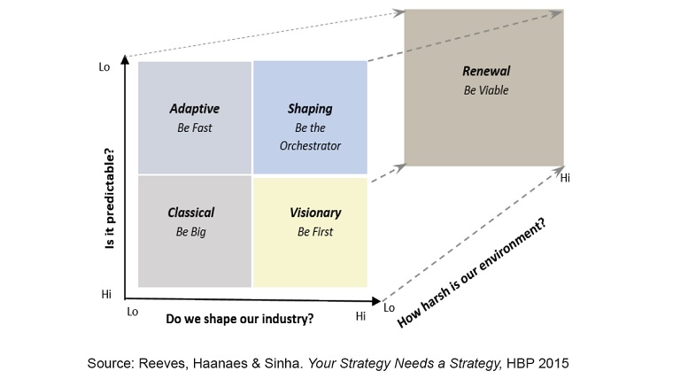 Figure 1: The strategy palette: Five environments and approaches to strategy