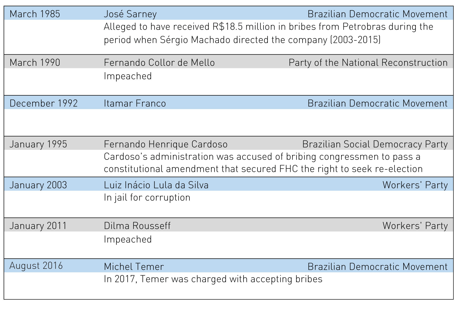 Table 1: Presidents in Brazil during the New Republic 1985-present