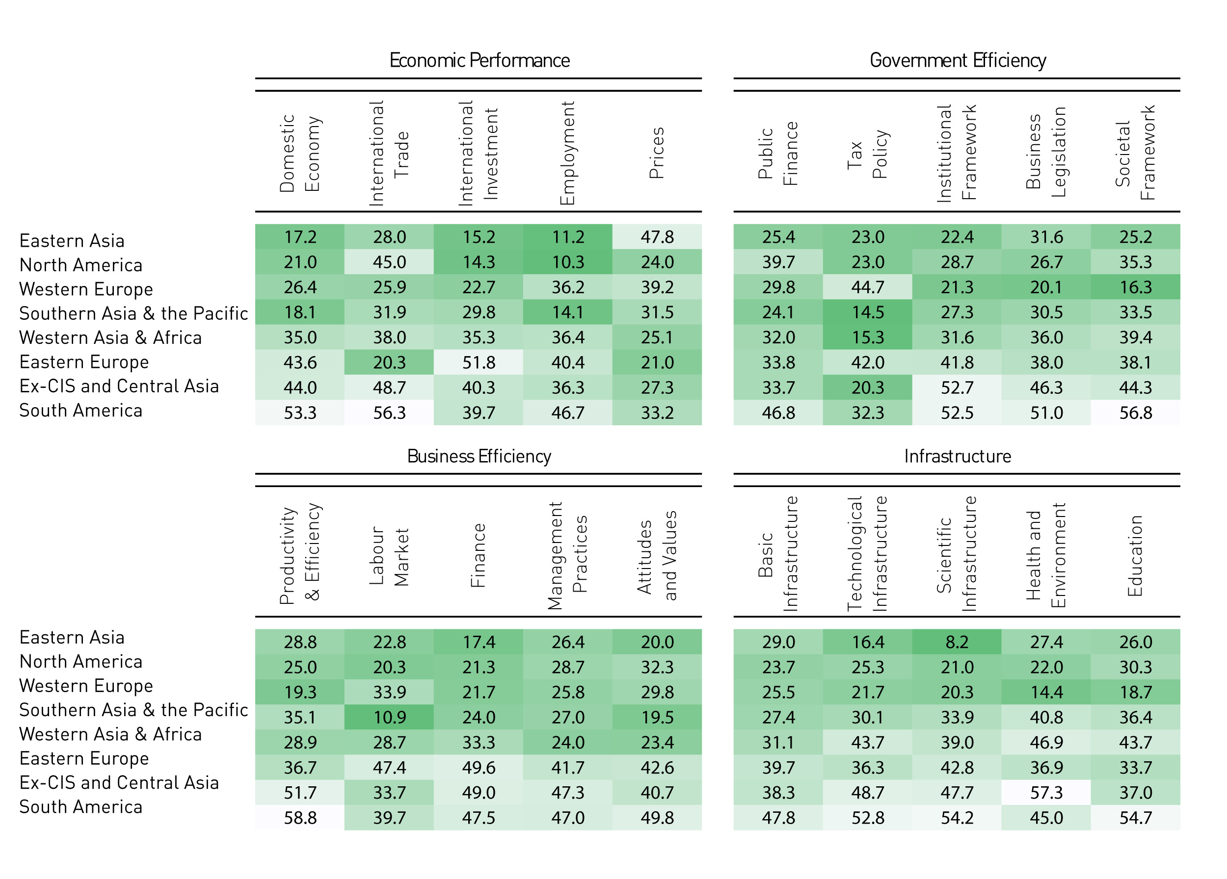 Table 1. Sub-regional competitiveness average ranking positions, sub-factor level