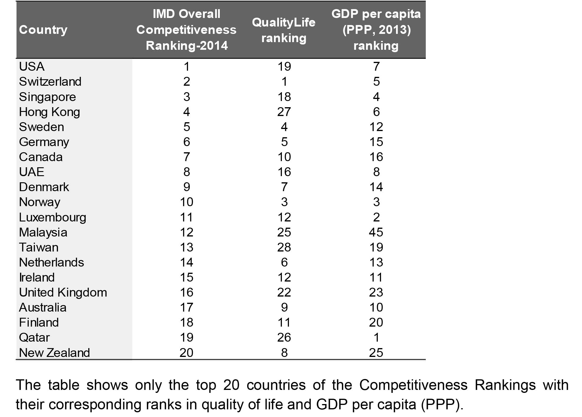 Competitiveness rankings with their corresponding ranks in quality of life and GDP per capita (PPP)
