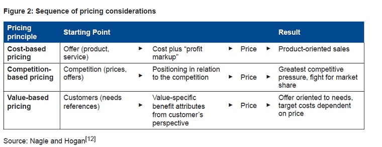 Table for types of price considerations