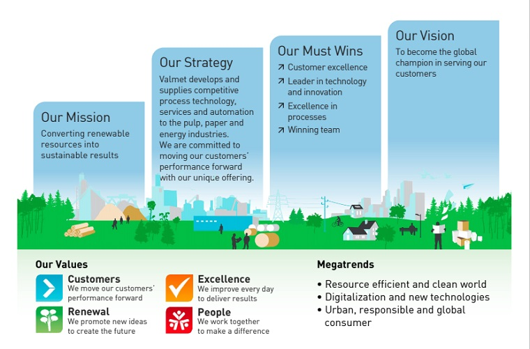 Figure 2: Valmet's mission, strategy, must wins and vision