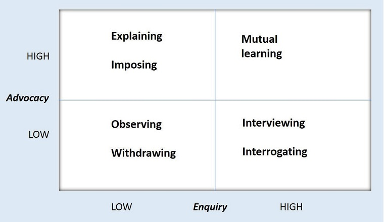 Figure 1: Balancing enquiry and advocacy