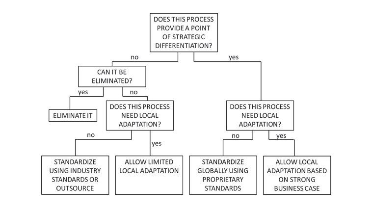 Figure 1: Simplification decision tree: Example for processes
