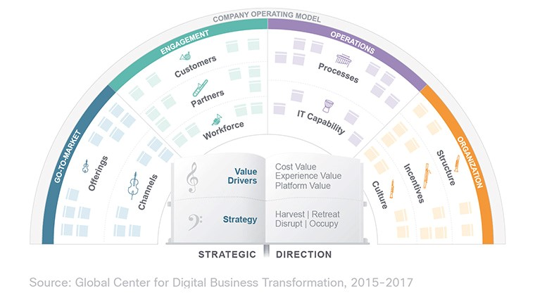 Figure 2: The Digital Orchestra framework
