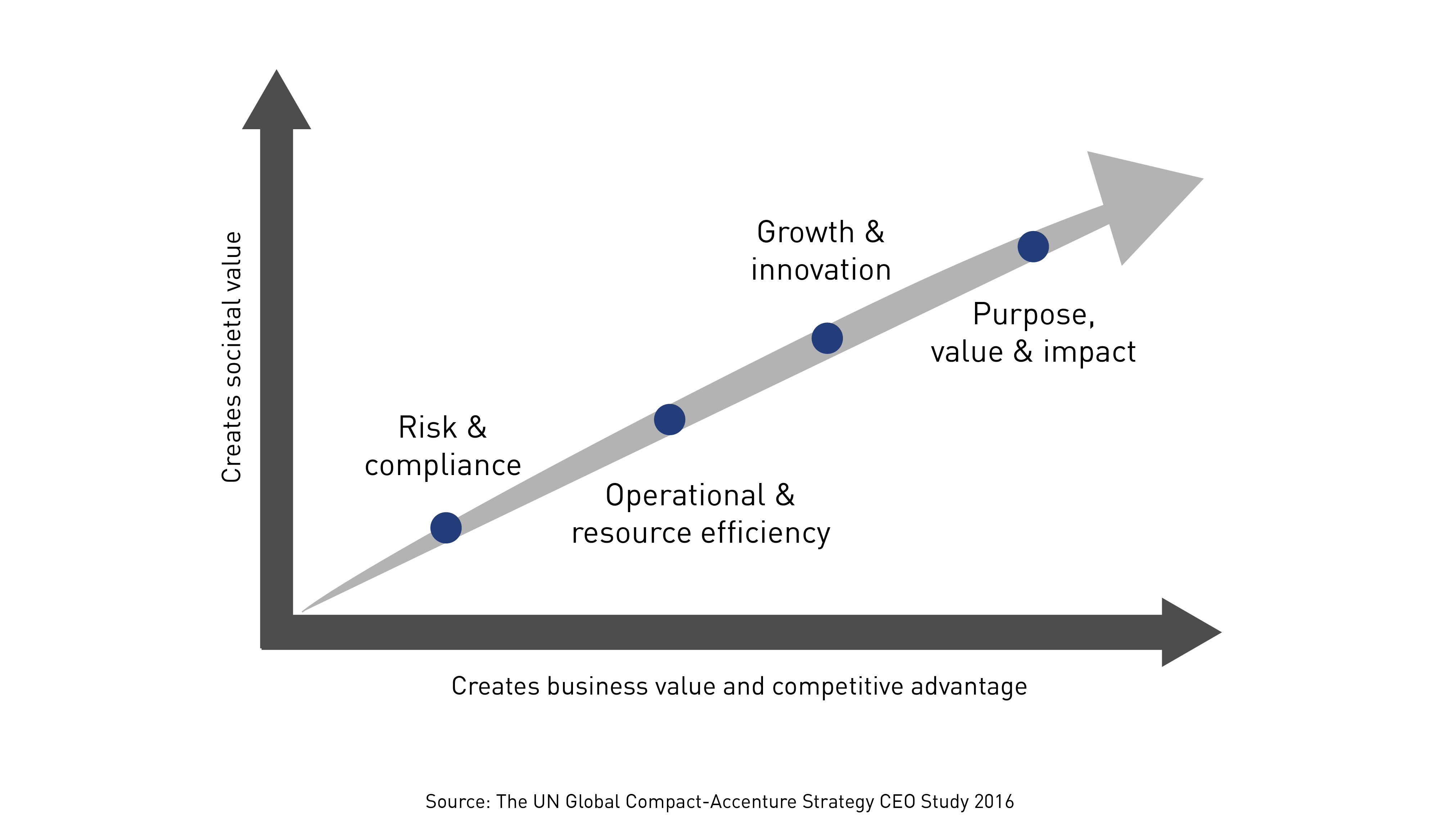 Source: The UN Global Compact-Accenture Strategy CEO Study 2016