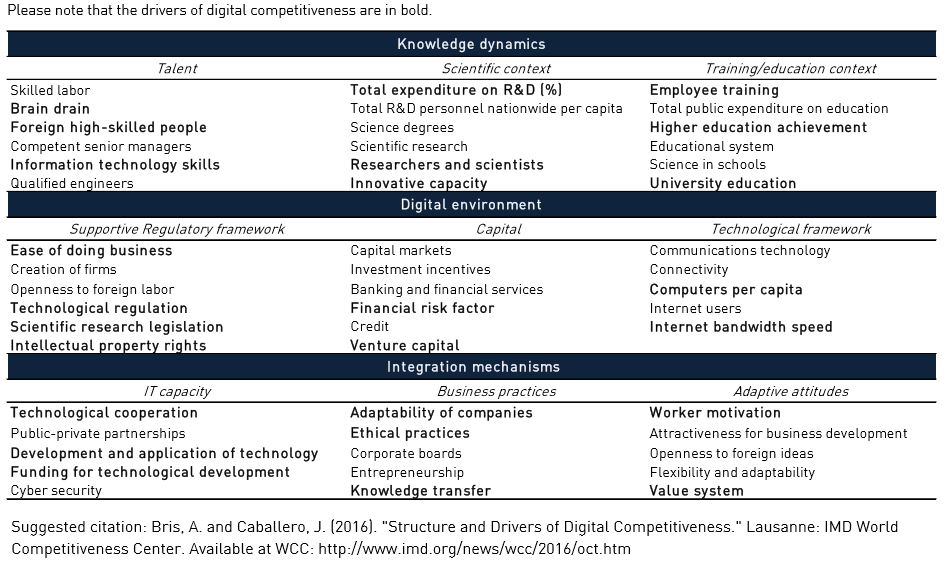 Table 1. Structure of Digital Competitiveness