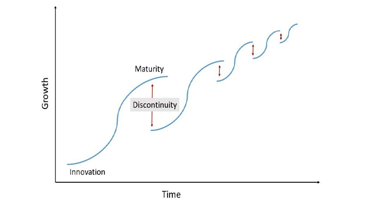 Figure 1: The S-Curve showing shortening innovation cycles over time