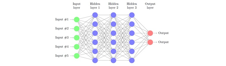 Figure 2: Deep neural network