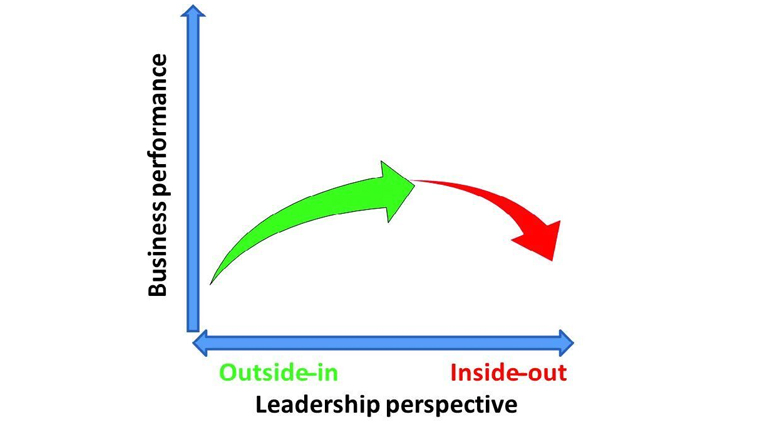 Figure 3: Business performance and leadership perspective