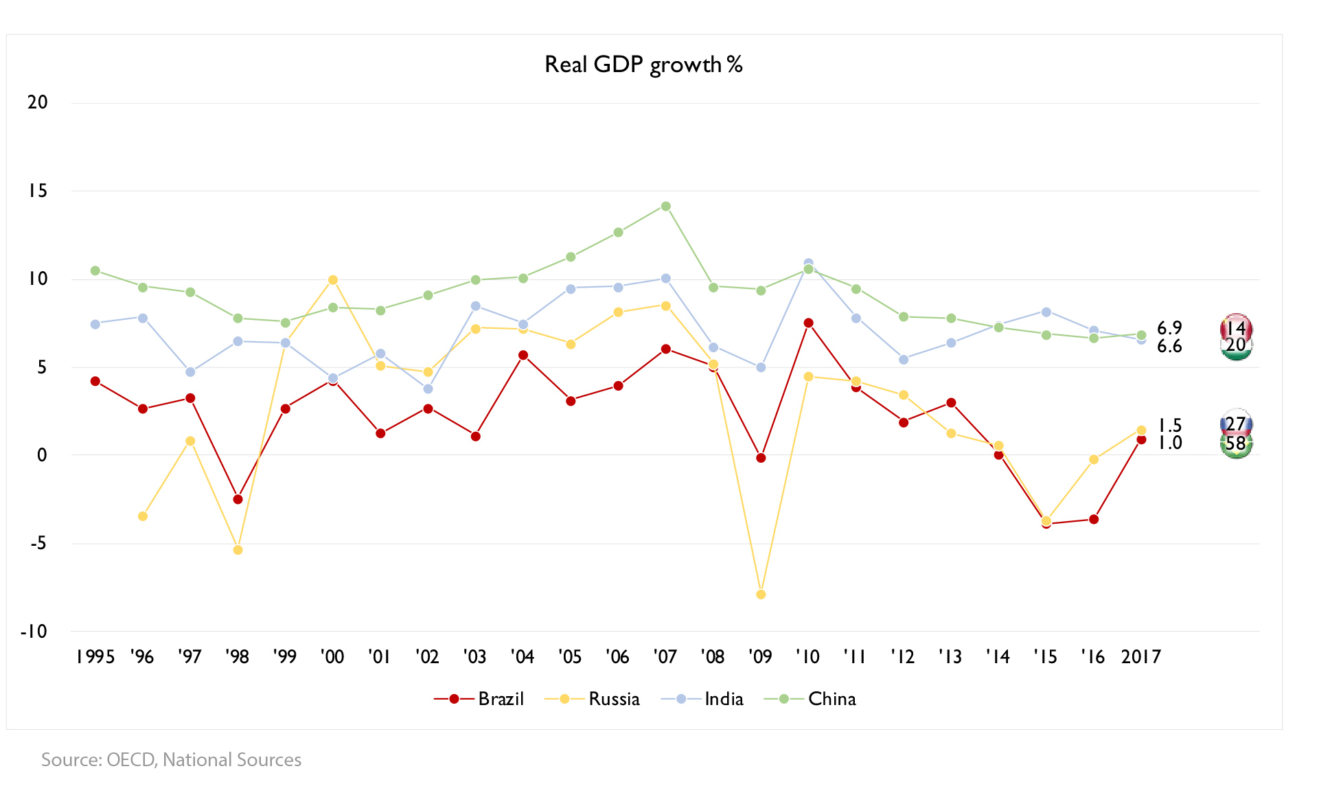 Figure 2: Real GDP growth for the BRIC 1995-2017