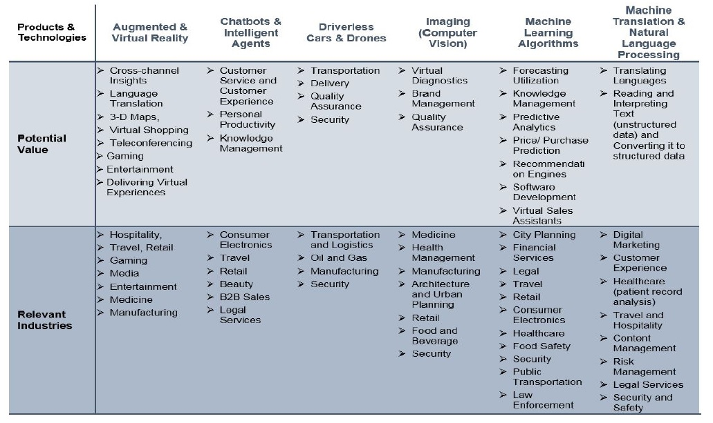 Table 1: Examples of technologies, products and industries