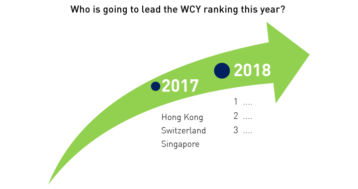 Figure 3. Who is going to lead the WCY ranking in 2018?