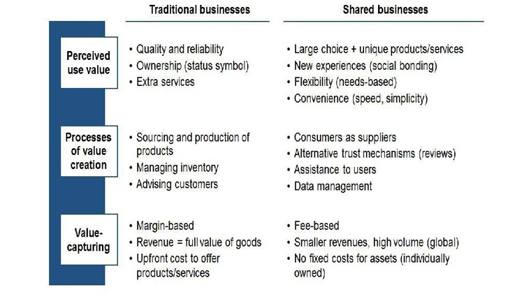 Figure 1: How shared businesses are a discontinuous innovation: A comparison of traditional and shared business models