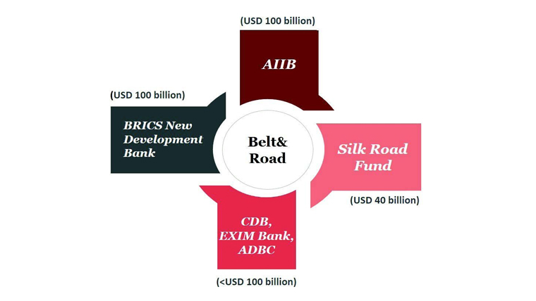Figure 2: OBOR – One Capital Market