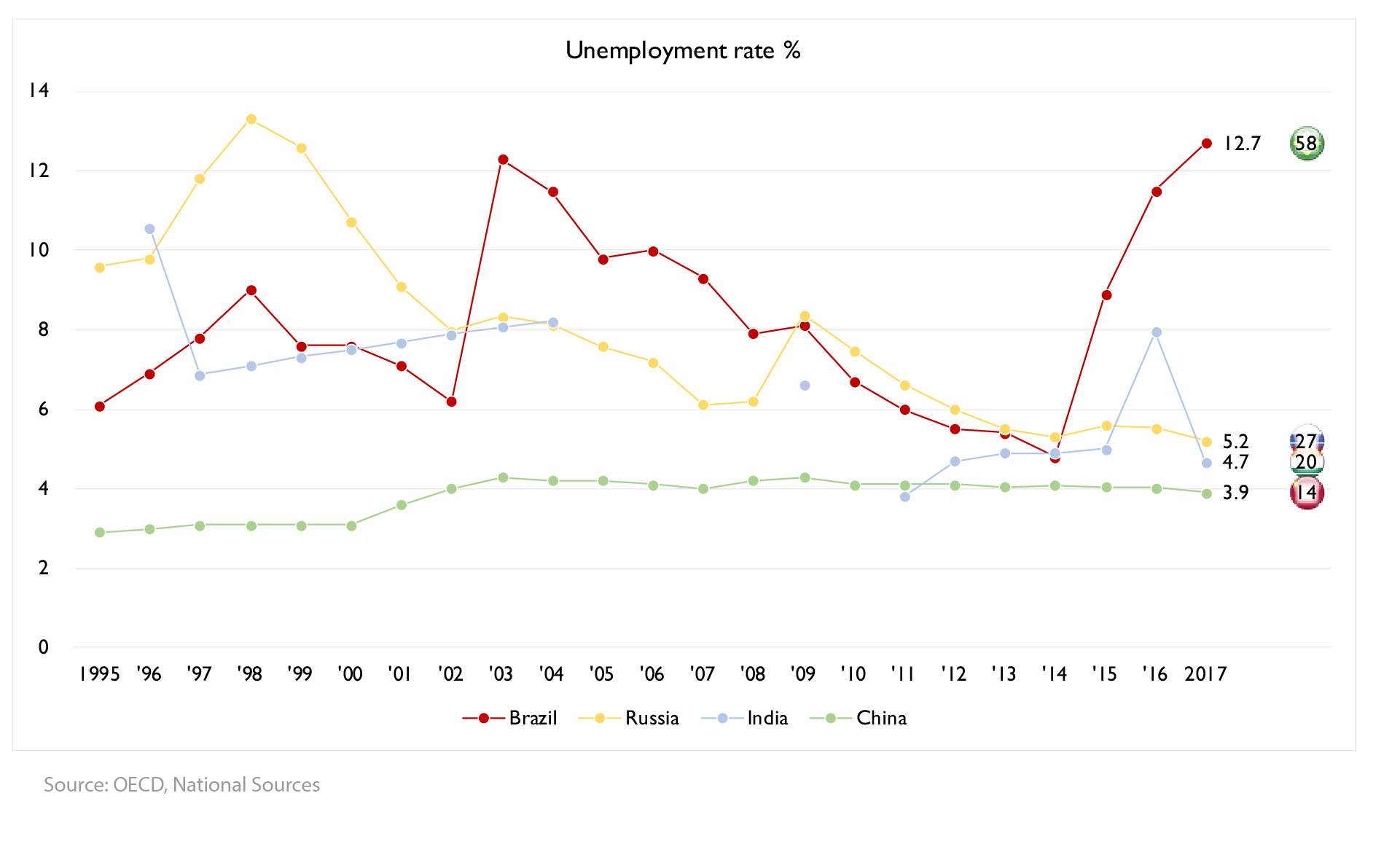 Figure 3: Unemployment rate for the BRIC: 1995-2017