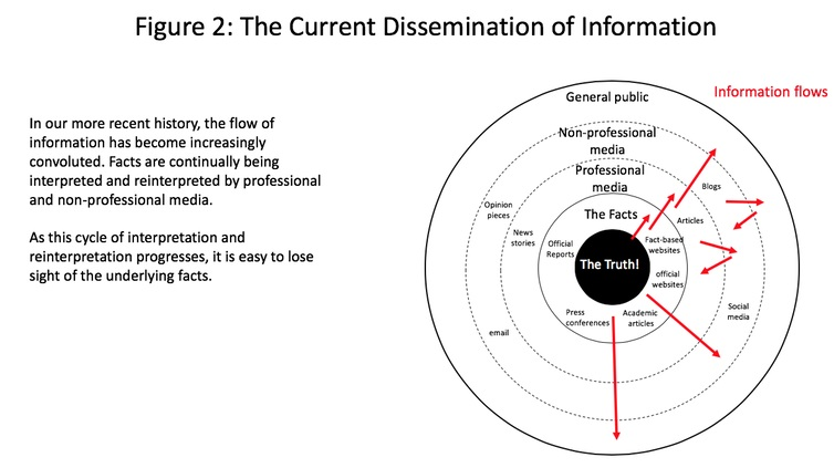 How information and opinion can become muddled. Michael Wade, Author provided (No reuse)