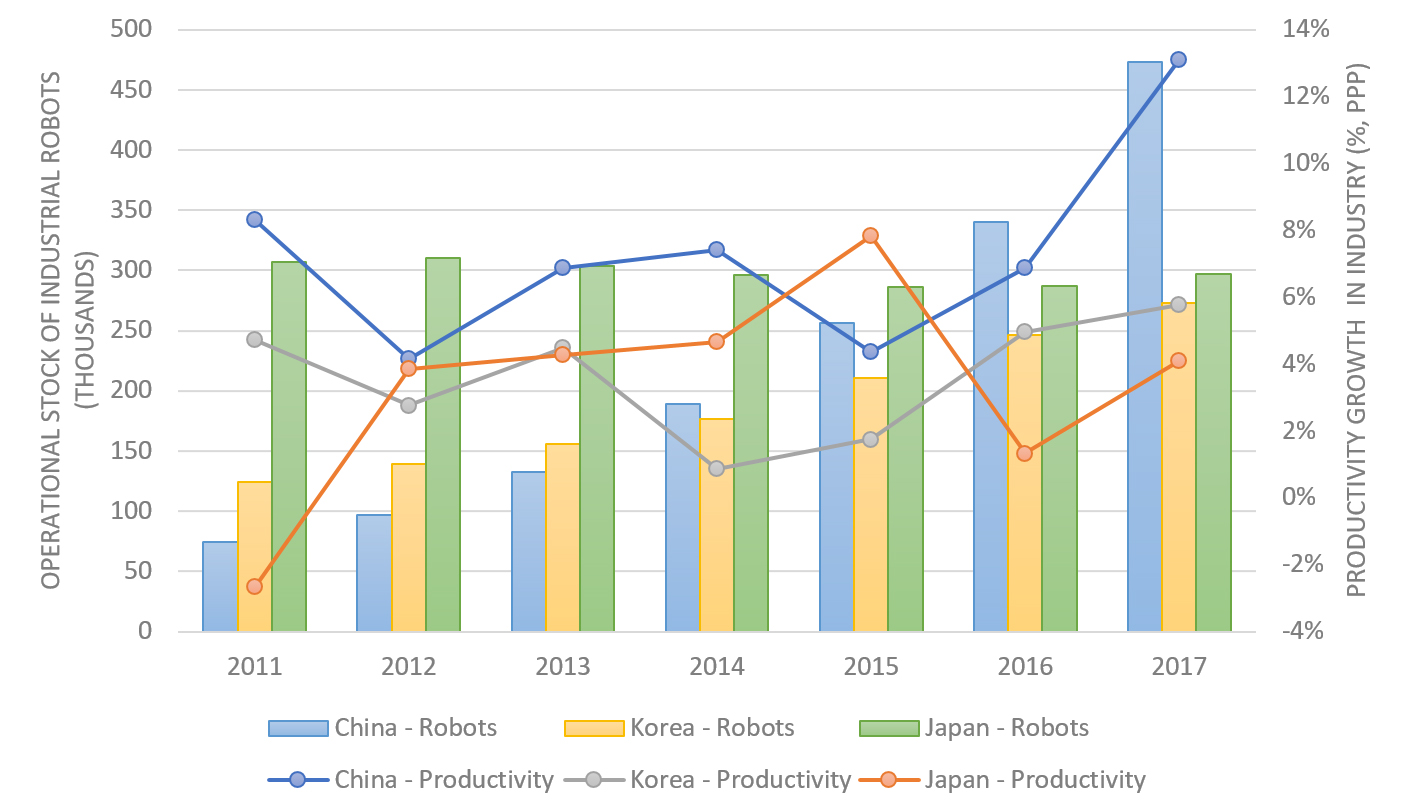 Figure 3. Industrial Robots & Productivity Growth in Industries
