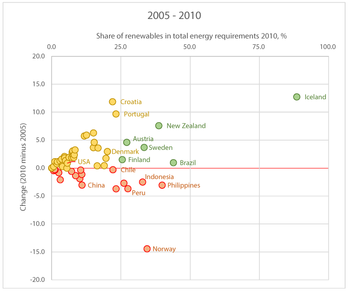 Figure 2: Changes of share of renewable in total energy requirements 2005-2010 in %