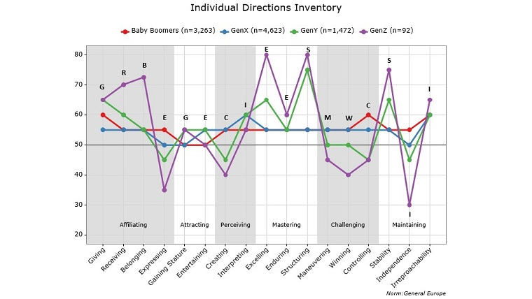 Figure 3: Individual Directions Inventory for Baby Boomers, Gen X, Millennnials and Gen Z