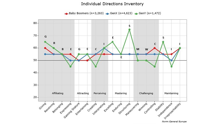 Figure 2: Individual Directions Inventory for Baby Boomers, Gen X and Millennnials