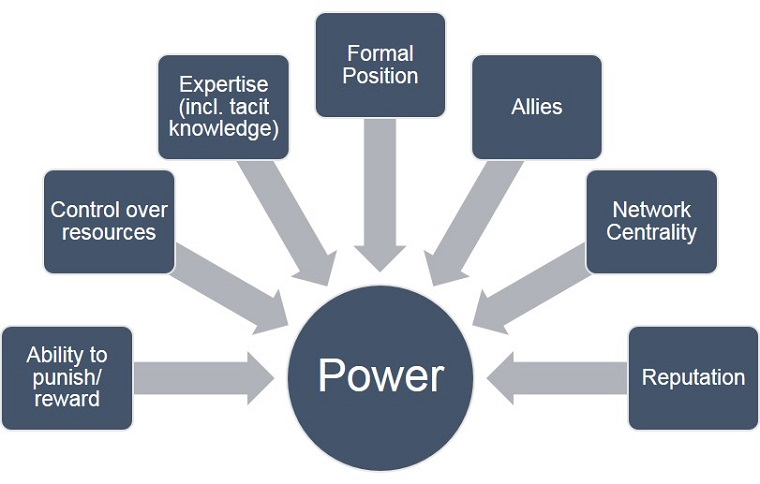 Figure 1: Sources of power