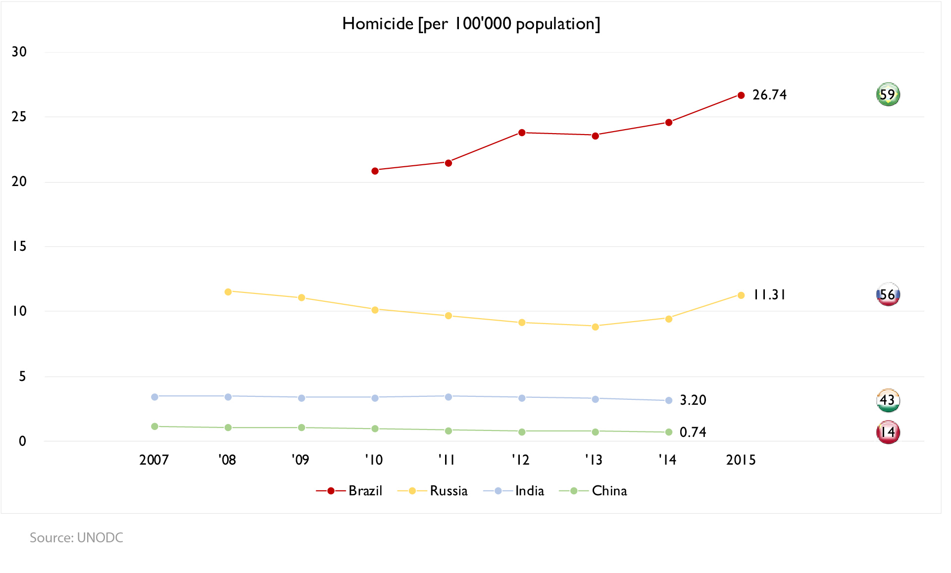 Figure 5: Homicides for the BRIC: 2007-2015