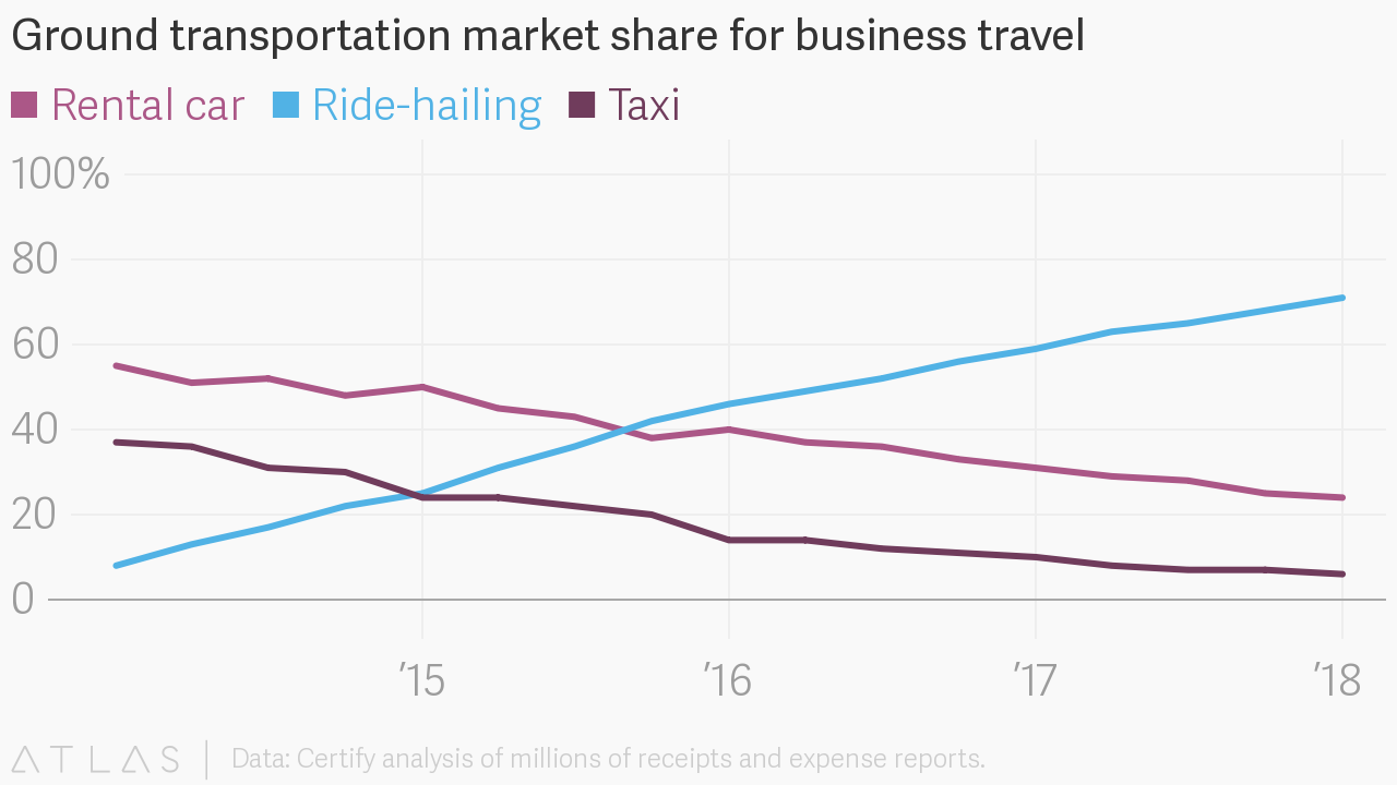 Ground transportation market share for business travel