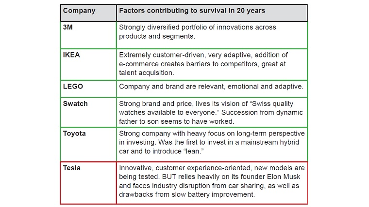 Table 1: Successful companies: Still here in 20 years?