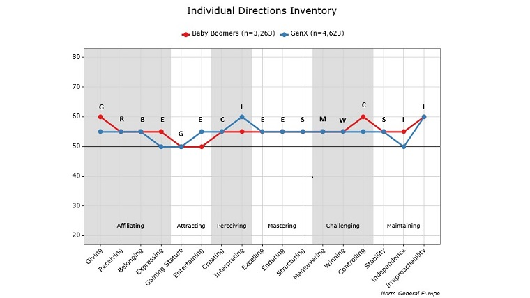 Figure 1: Individual Directions Inventory for Baby Boomers and Gen X