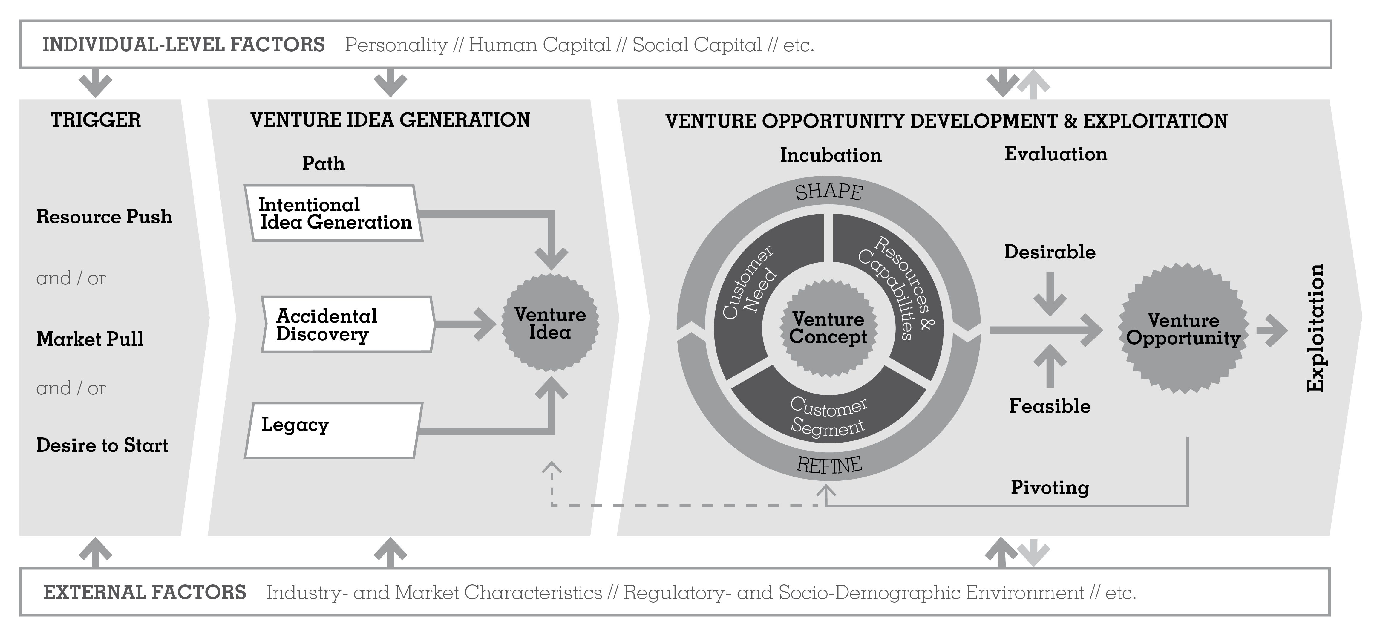 Models of Opportunity