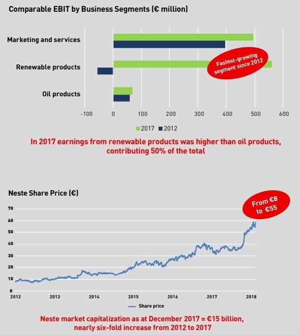 Neste & IMD: Partnering for renewal