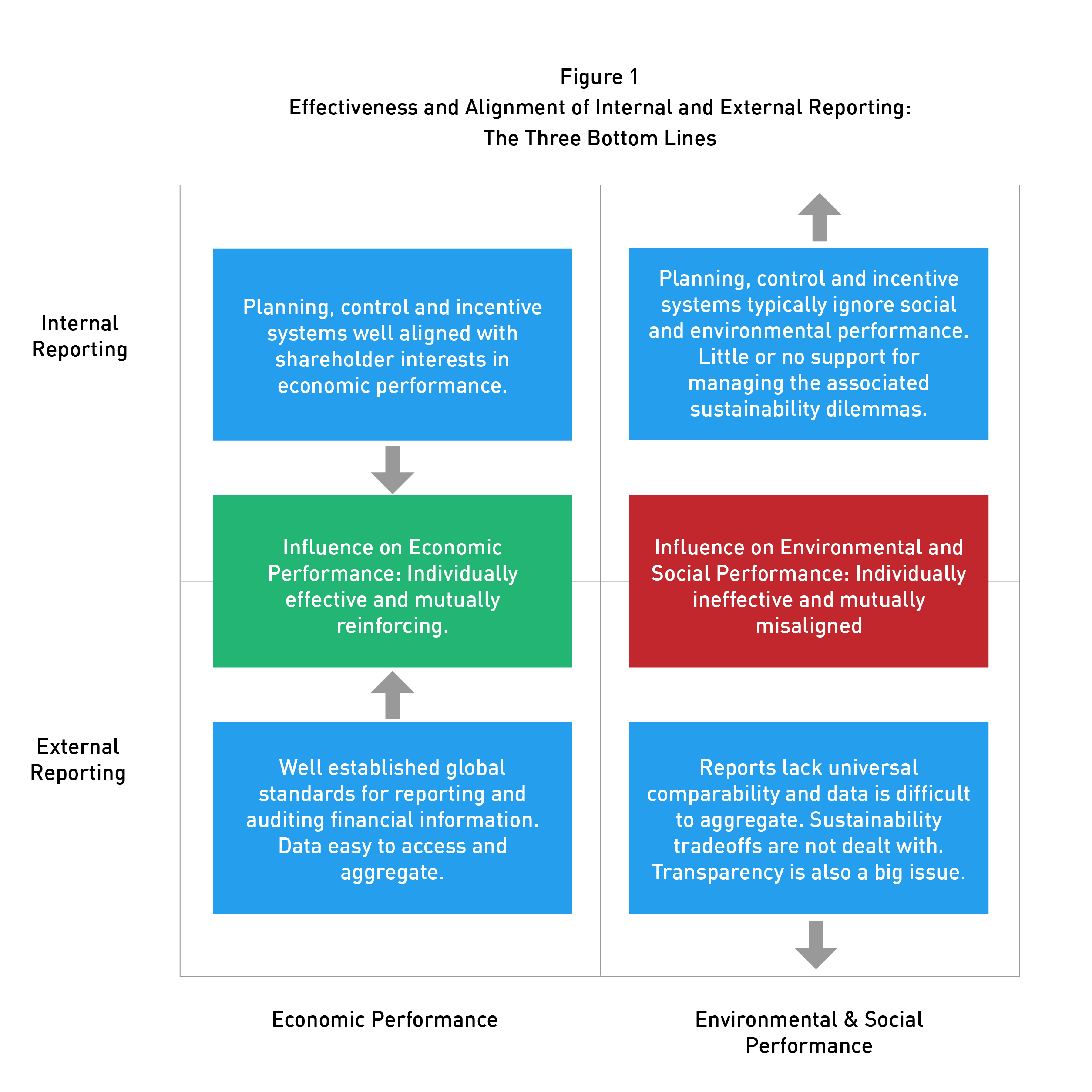 Free up sustainability reporting to boost the triple bottom line