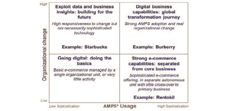 Figure 1: Digital business transformation framework