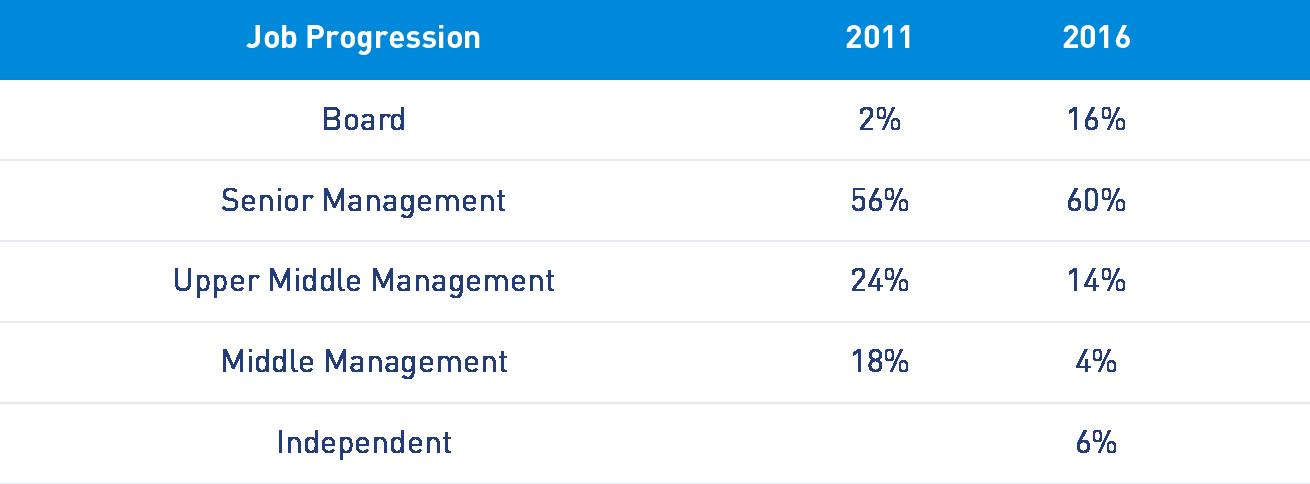 Executive MBA (EMBA) Salary increase and Career evolution - IMD