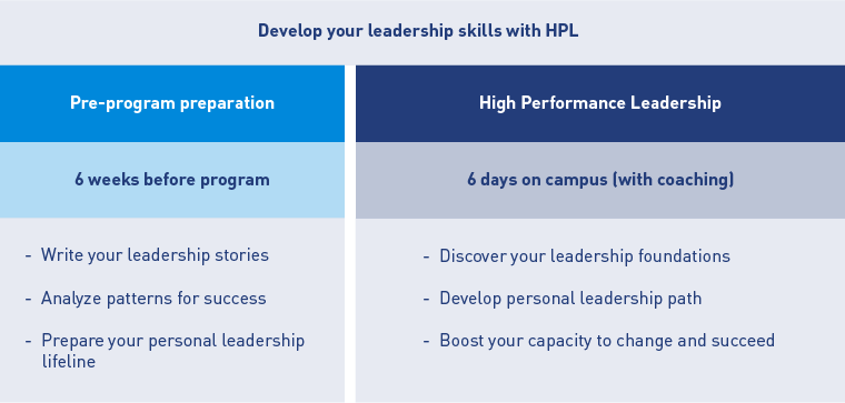 HPL_content_leadership training