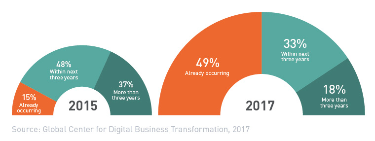 """Technology Management Image: The Digital Vortex In 2017: It's Not A Question Of """"when"""""""