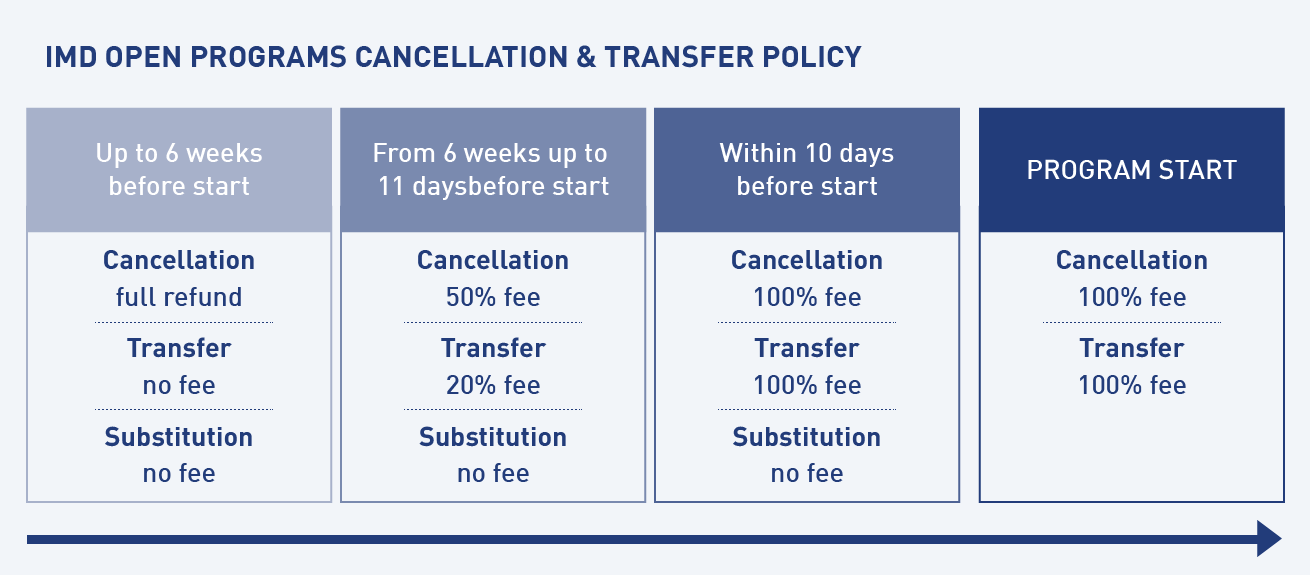 Canellation and Transfer policy