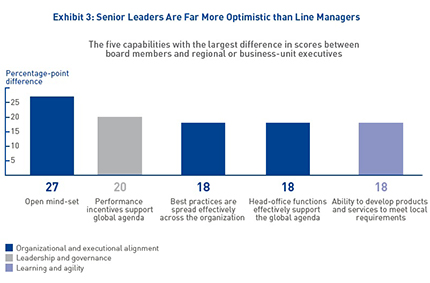 Sources Global Readiness Survey Imd And Bcgysis