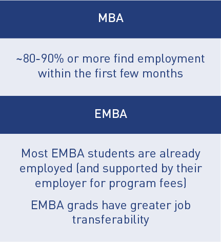 MBA or EMBA