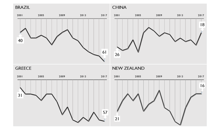 GRAPH 1. World Competitiveness trends around the world