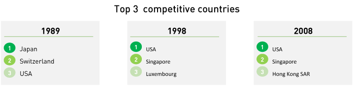 Table 1. The three highest ranked countries in competitiveness